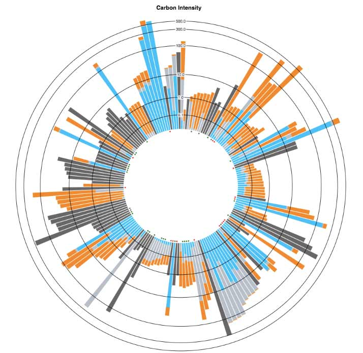CDP-data-visualization.jpg