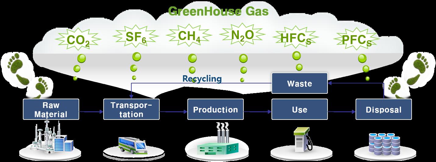 탄소라벨링은 원료의 채취, 운송, 가공, 사용, 폐기 등의 제품의 생산을 위한 일련의 전과정에서 발생되는 지구온난화물질 배출량을 집계하여 제품 단위당 배출량을 산정하는 환경성평가 절차입니다.