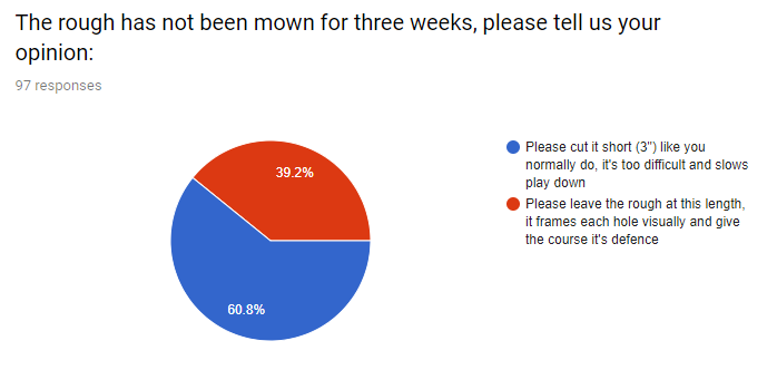 Members Survey Results