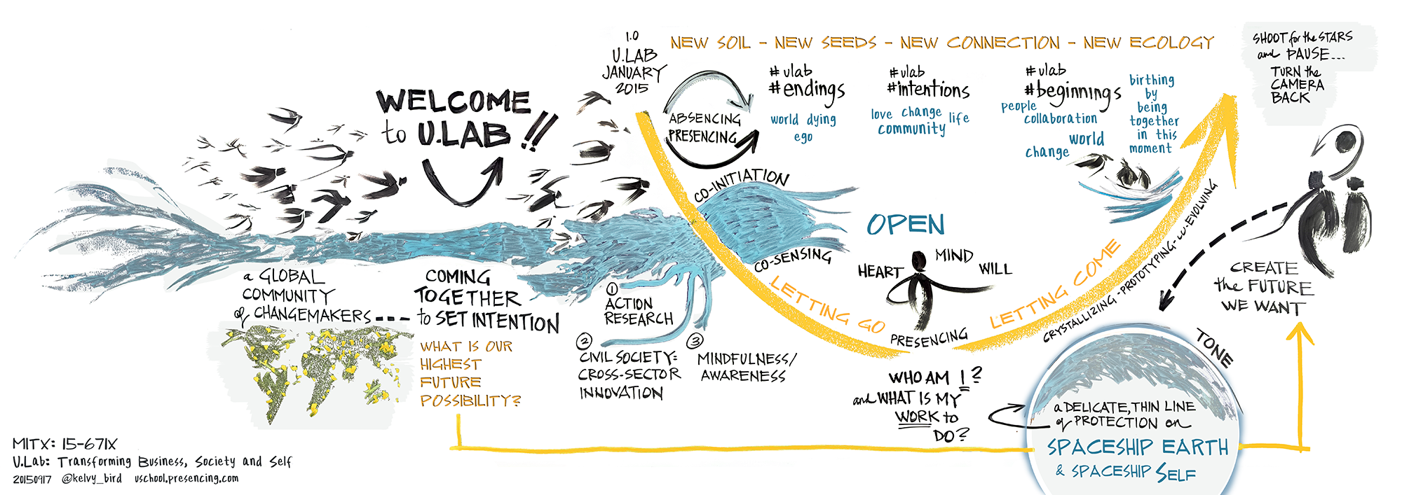 Rich picture courtesy of Kelvy Bird, MIT ULab