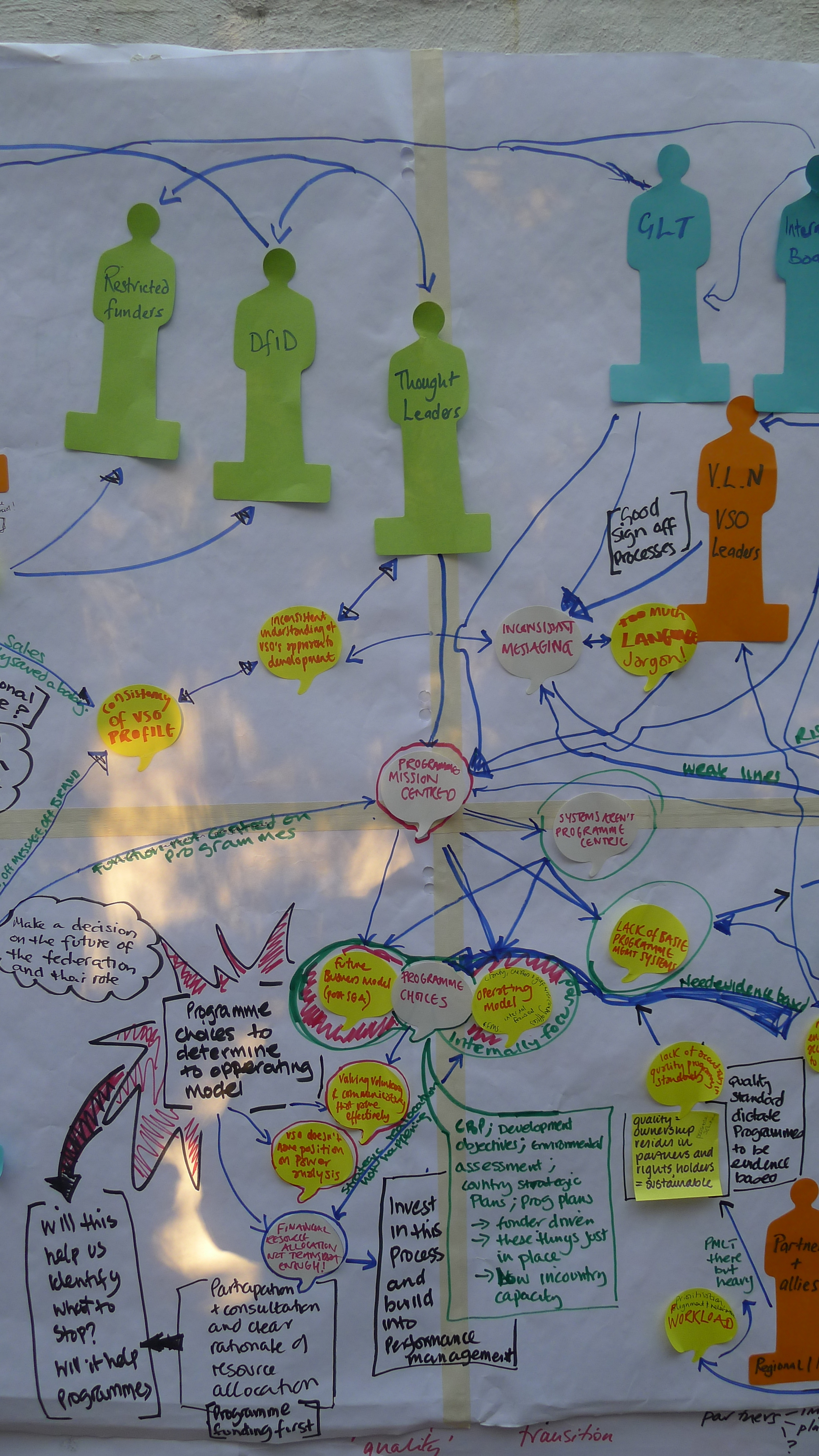 Copy of Systems mapping