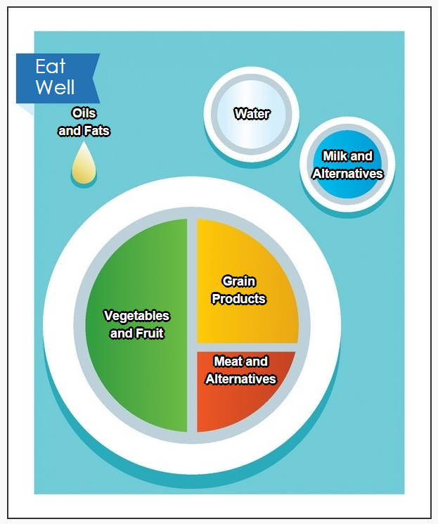 Eat_Well_Plate