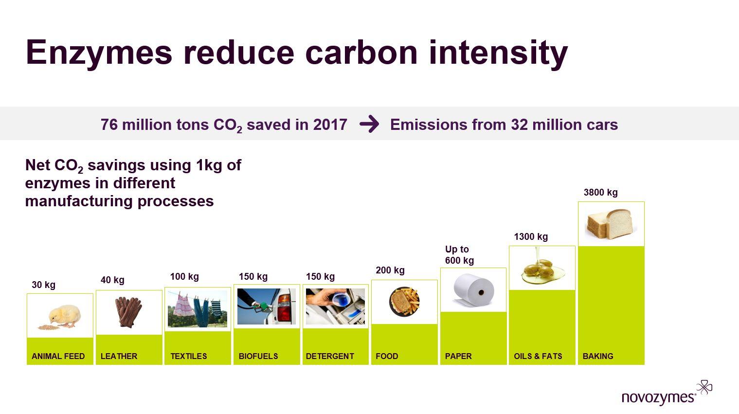 Novozymes CO2 savings by industry chart - 2018.jpg