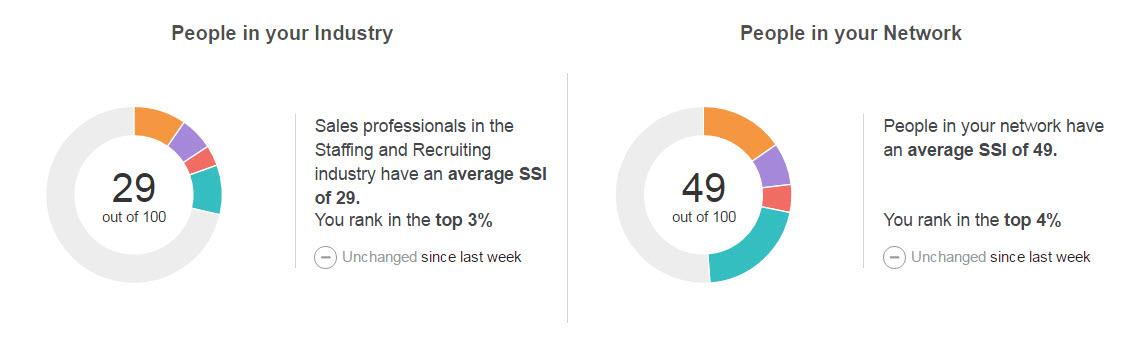 Social Selling Results.jpg