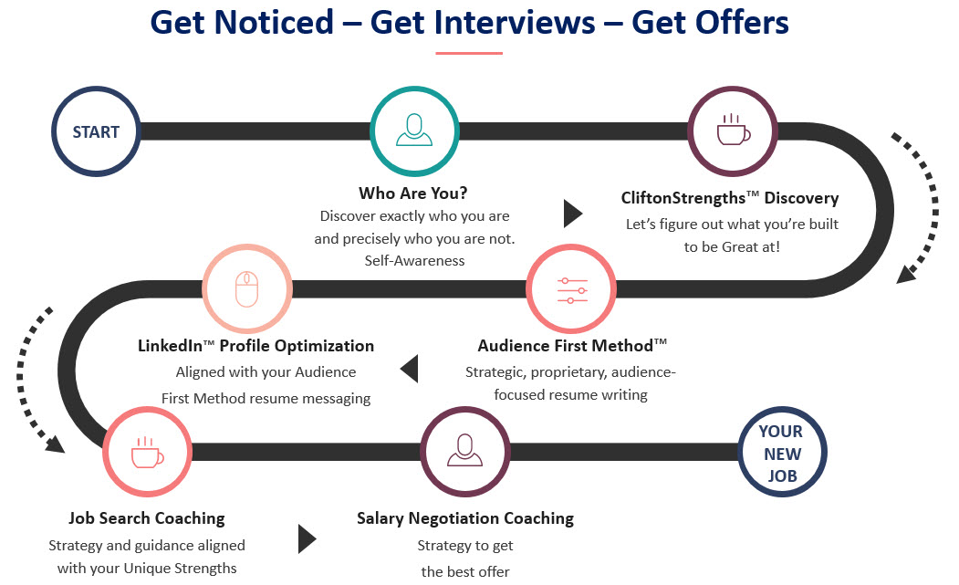 Get Noticed, Get Interviews, Get Offers