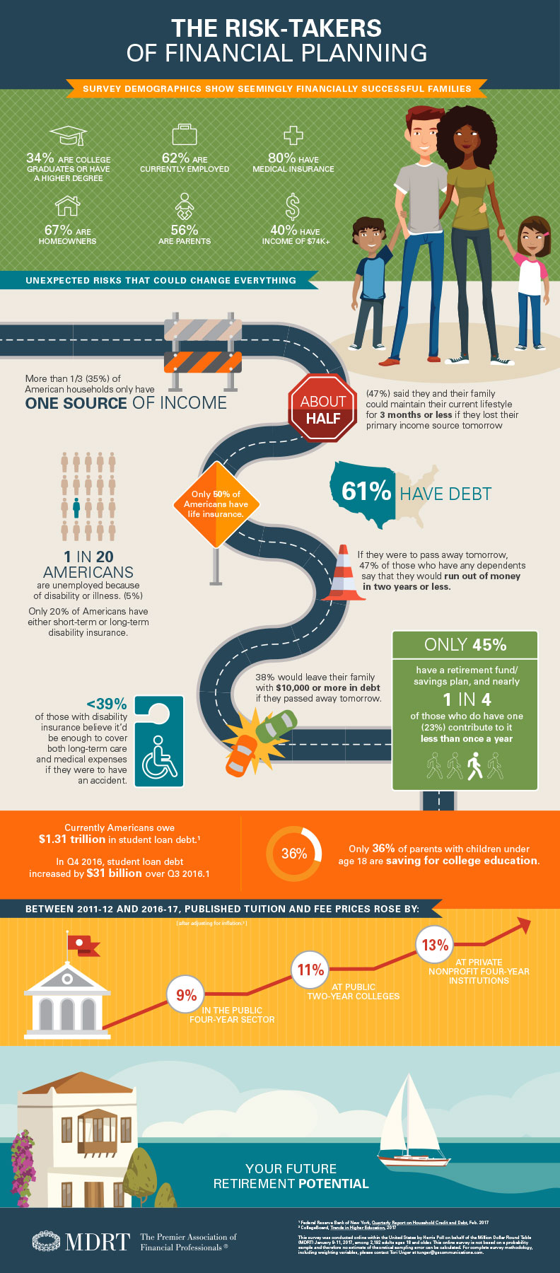 Risks in Financial Planning Infographic