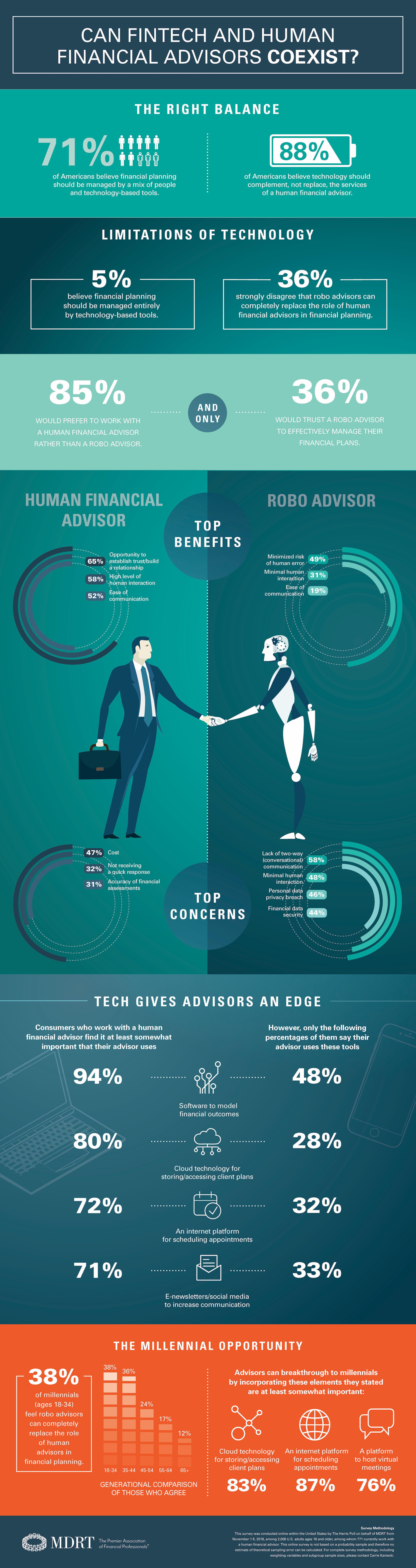 MDRT FinTech Infographic