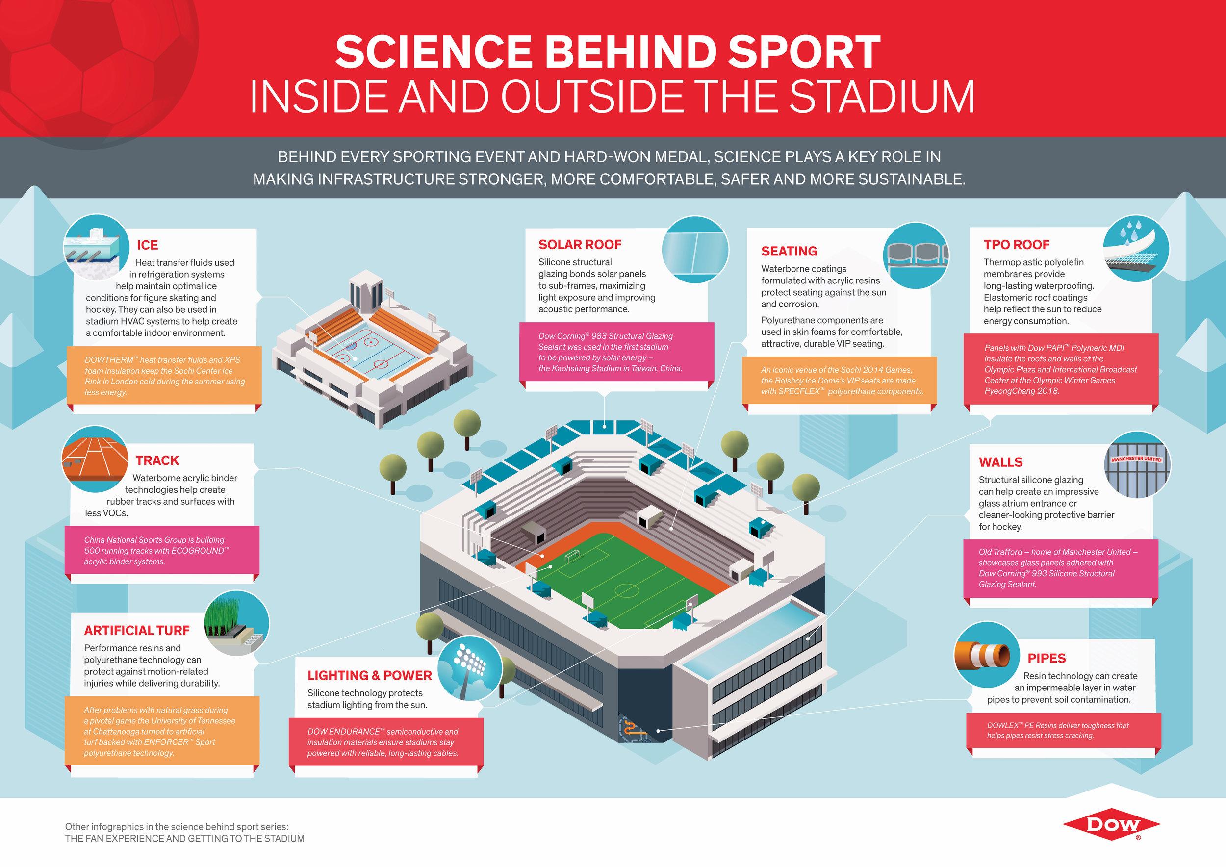 Inside Outside Stadium Infographic