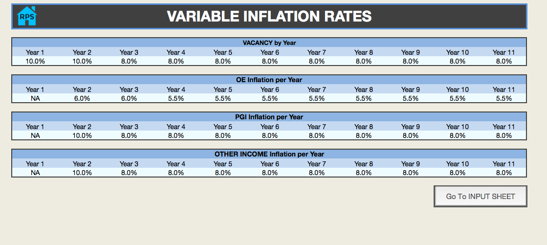 VARIABLE INFLATION RATES