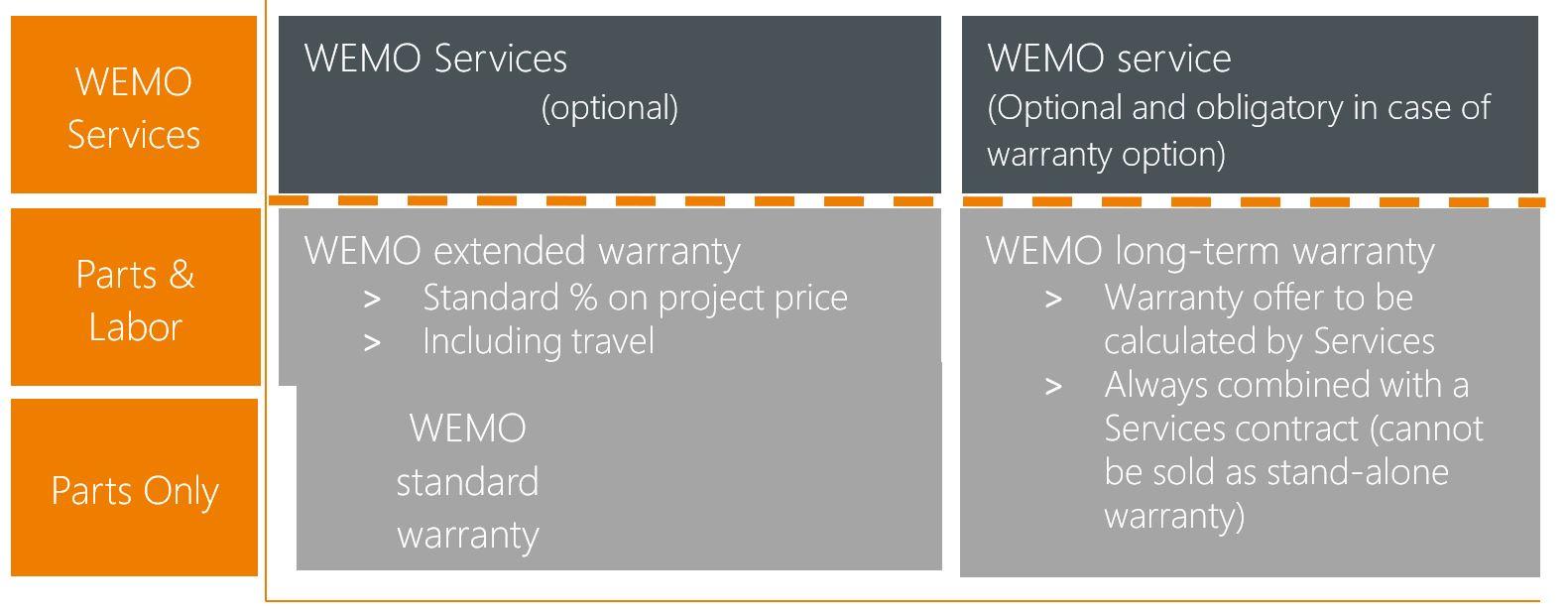 Warranty Extension.JPG