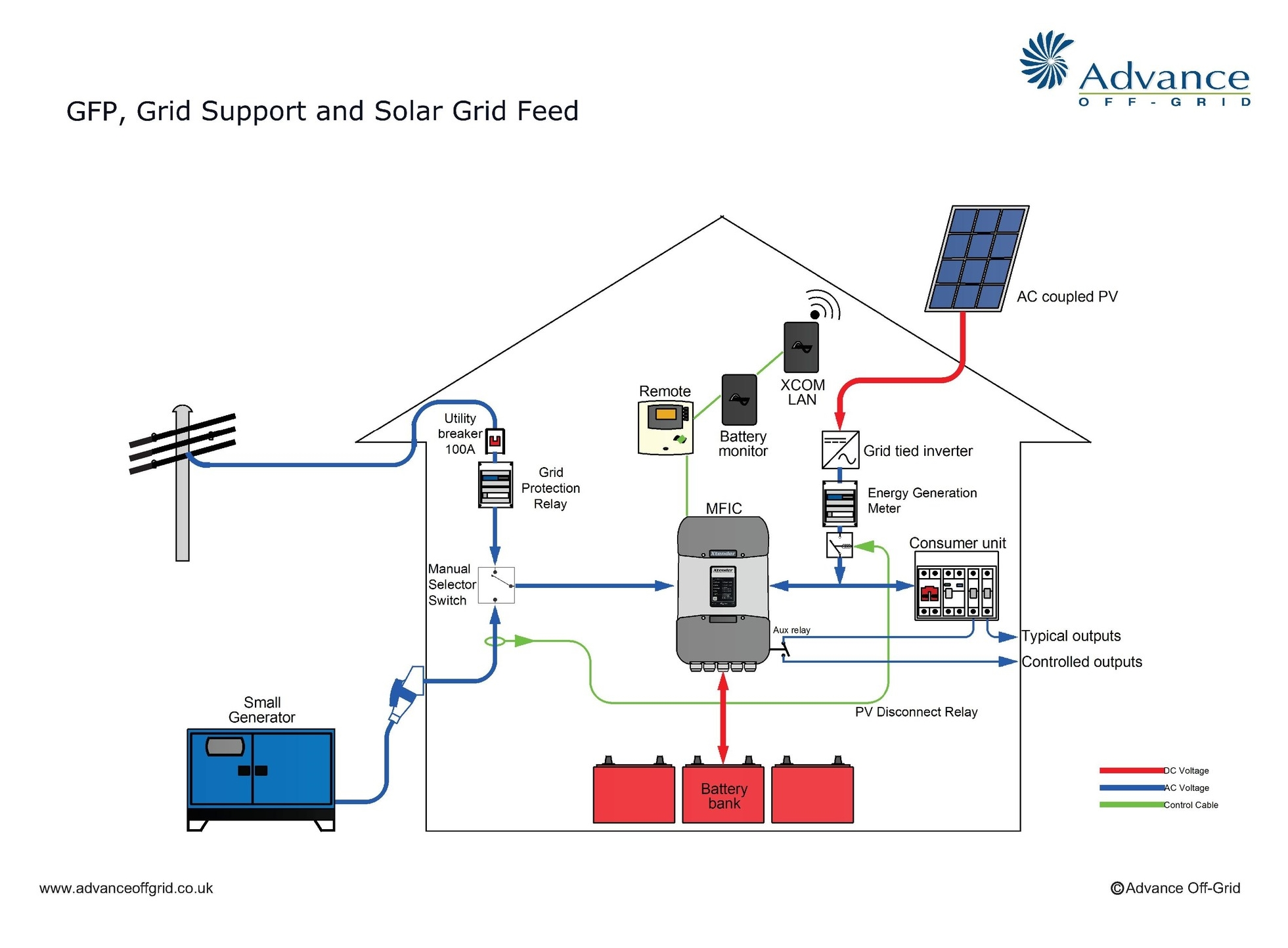 off-grid applications