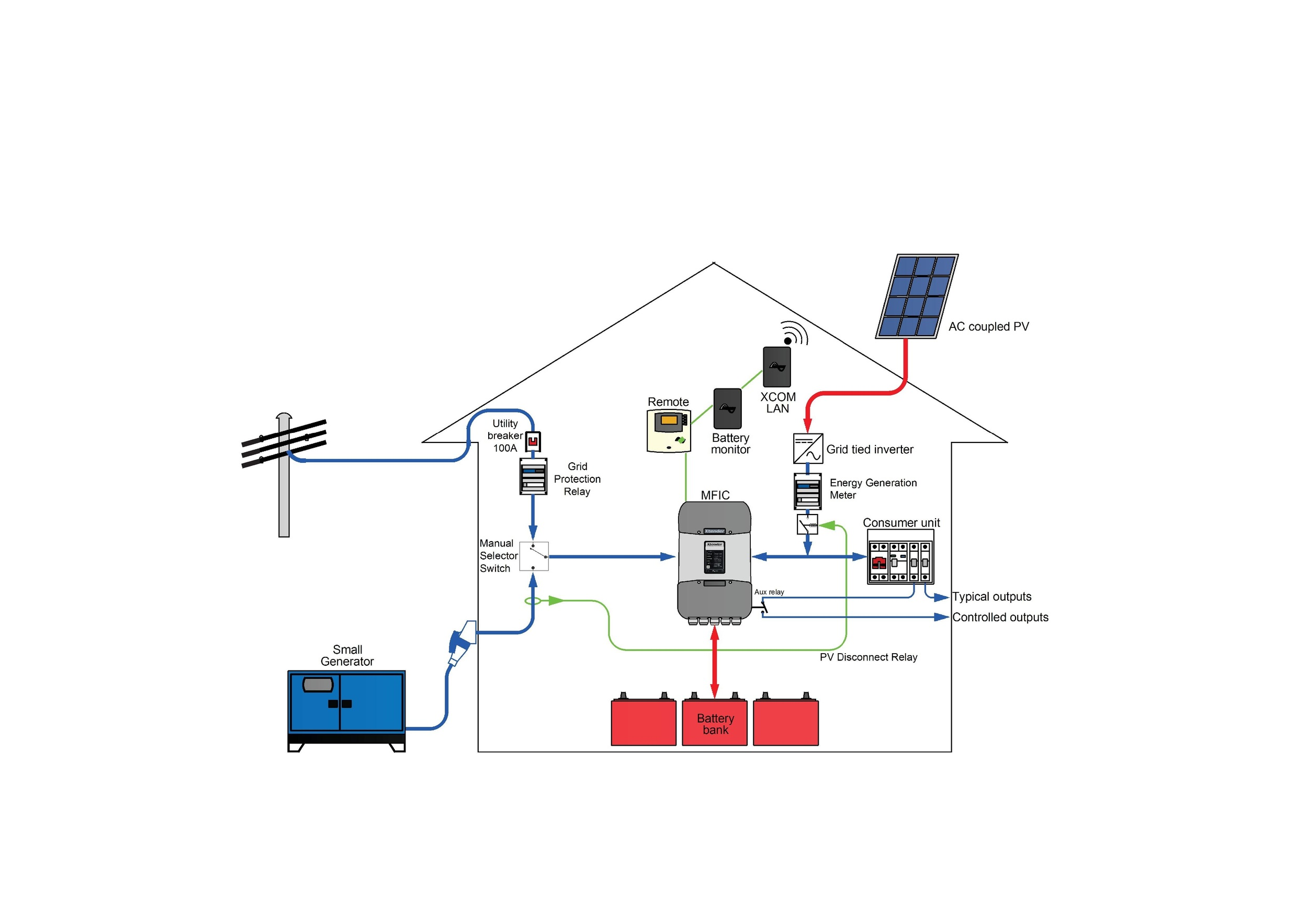 GFP, Grid Support and Solar Grid Feed (Longmore Cottage).jpg