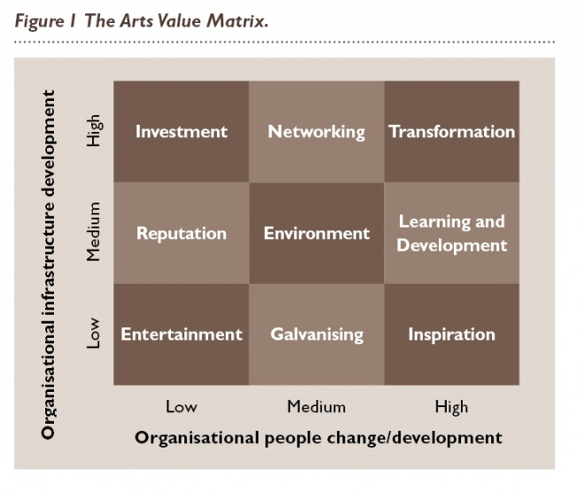 "Schiuma, Giovanni (2011): ""The Value of Arts for Business"""