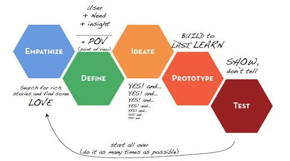 Design thinking edited.jpg