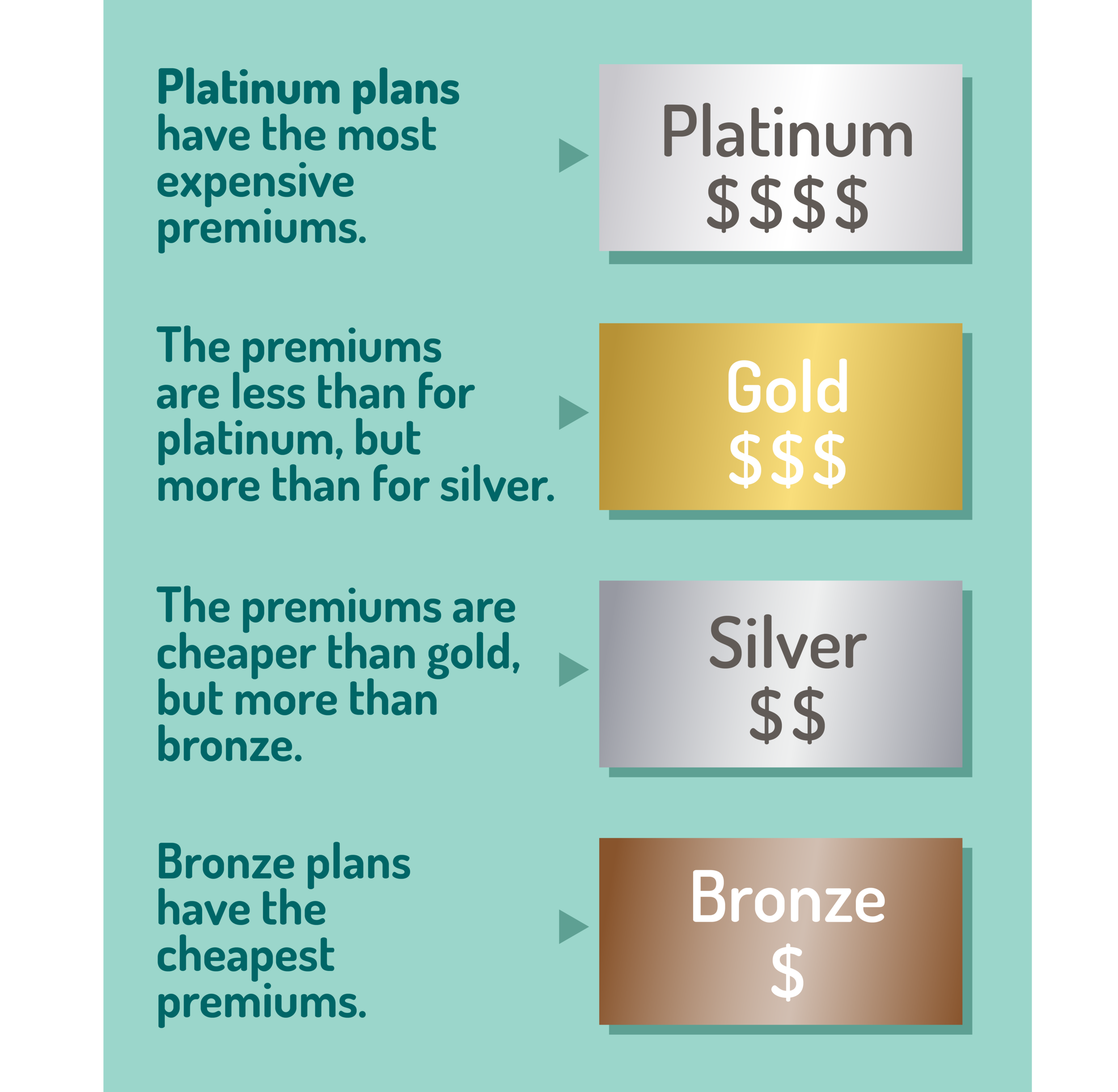 graphic showing 4 levels of health plans: platinum plans have the most expensive premiums; gold premiums are less than platinum but more than silver; silver premiums are cheaper than gold but more than bronze; bronze plans have the cheapest premiums