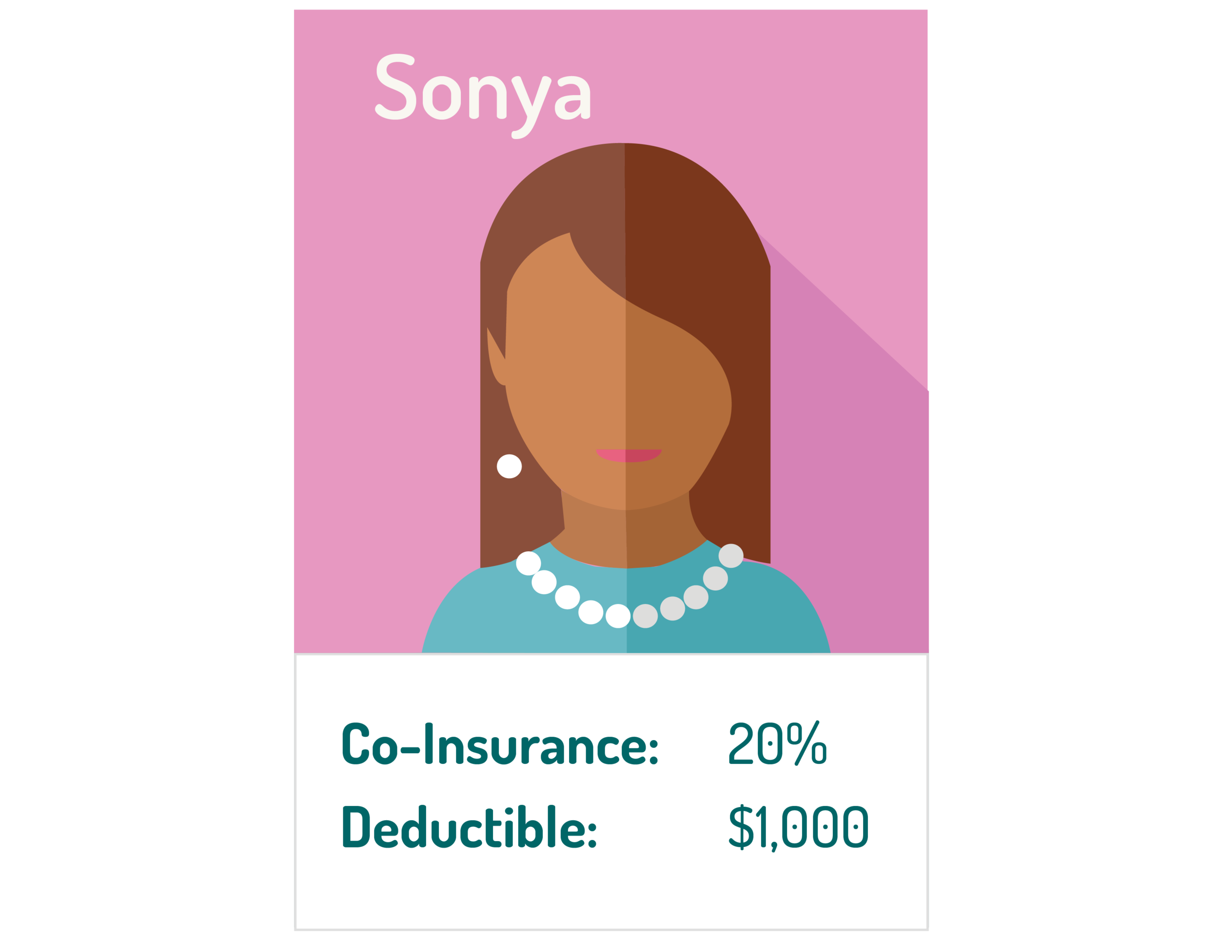 graphic of the woman named Sonya with her 20% co-insurance example under her image