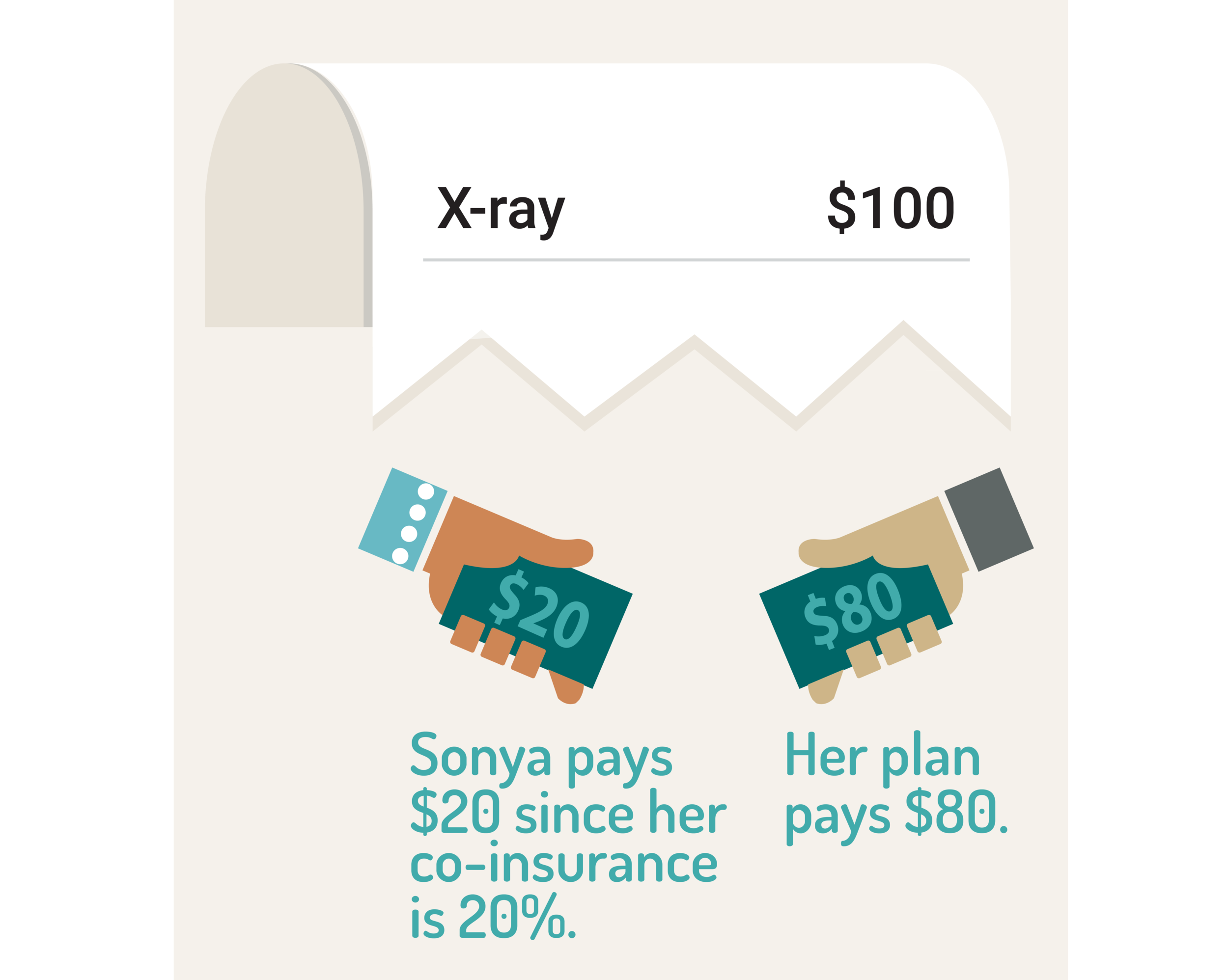 graphic showing how much Sonya pays and how much her insurance pays for her X-ray charges