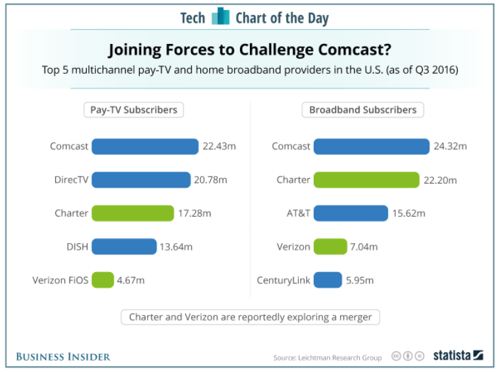 Business Insider: Tech Chart of the Day -  http://read.bi/2kRloY3 .
