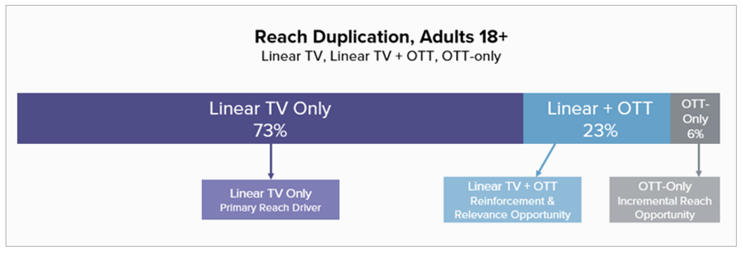 Source: Nielsen Media Impact; A18+. 4/1-4/30/18, Linear TV = Include Cable and Broadcast TV Programs, Live viewing plus 7 days after the broadcast; OTT = Desktop and laptop video streaming, does not include the two major subscription (non-ad supported) video platforms, Netflix and Amazon; TV + OTT = those reached on OTT and Linear TV