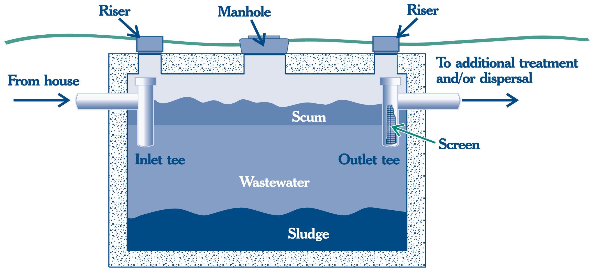 Figure 1.) Generalized illustration of septic tank.