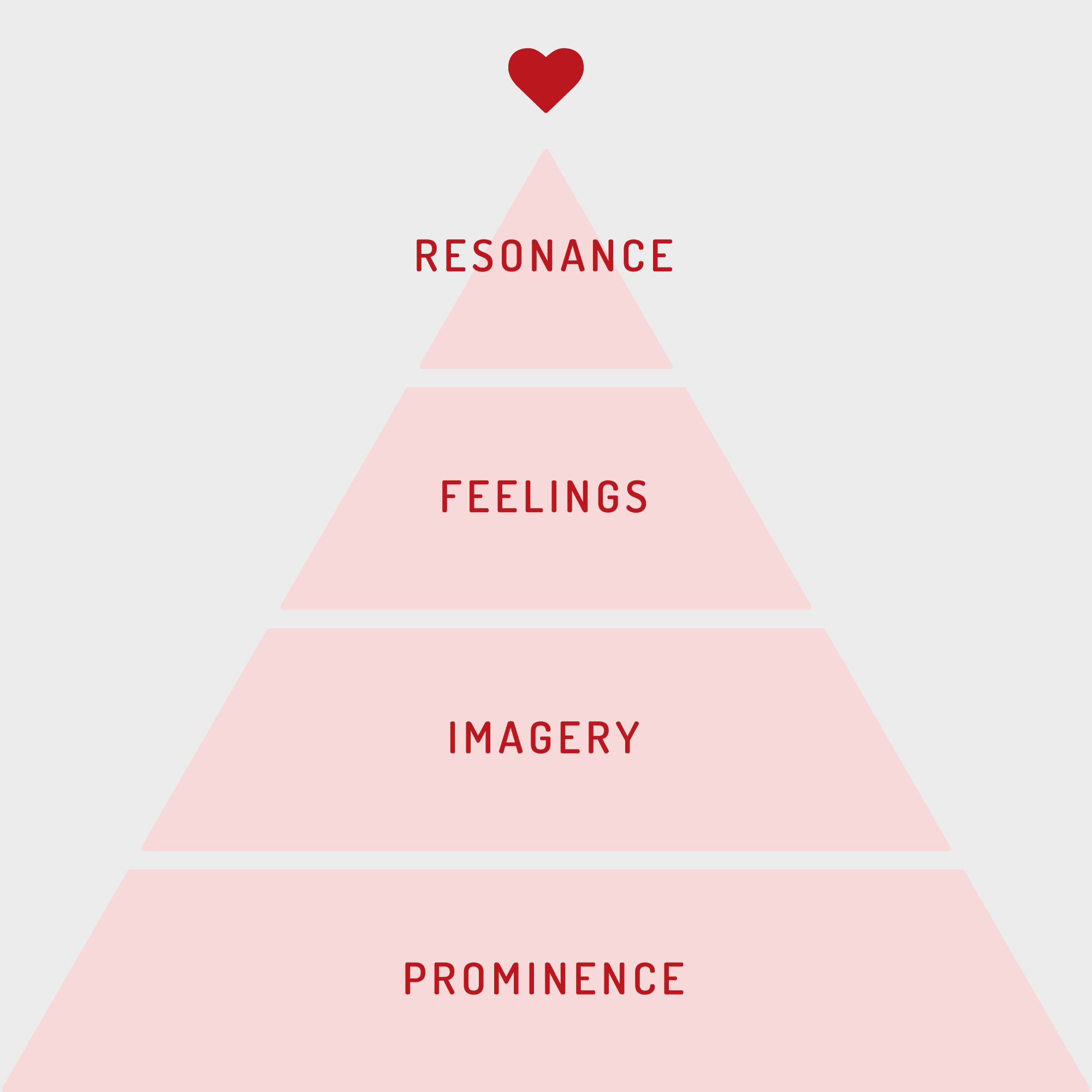 "The Branding Pyramid as adapted from: ""Building Strong Brands in a Modern Marketing Communications Environment"", Keller, K. L., 2009."