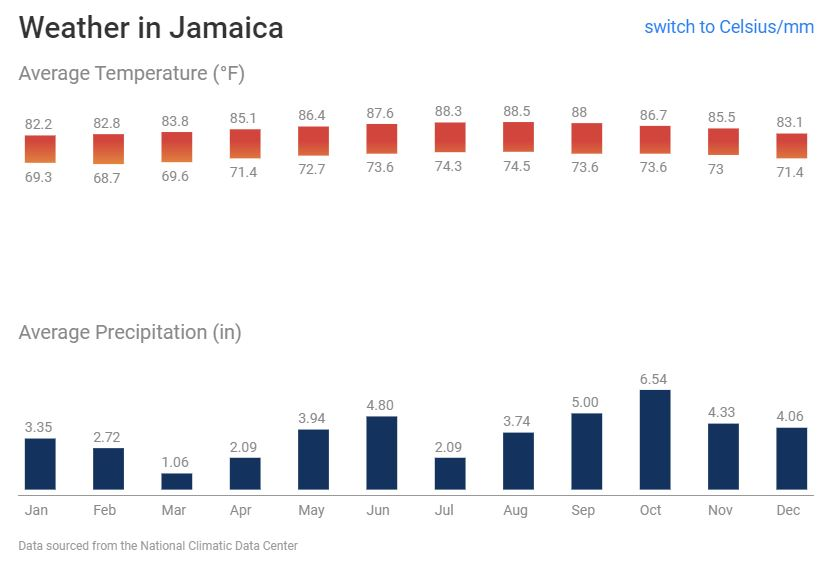 Best month to travel to Jamaica based on weather