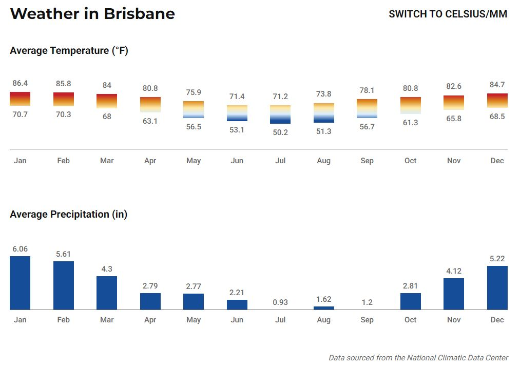 The weather in Brisbane, one of the best tourist destinations in Australia