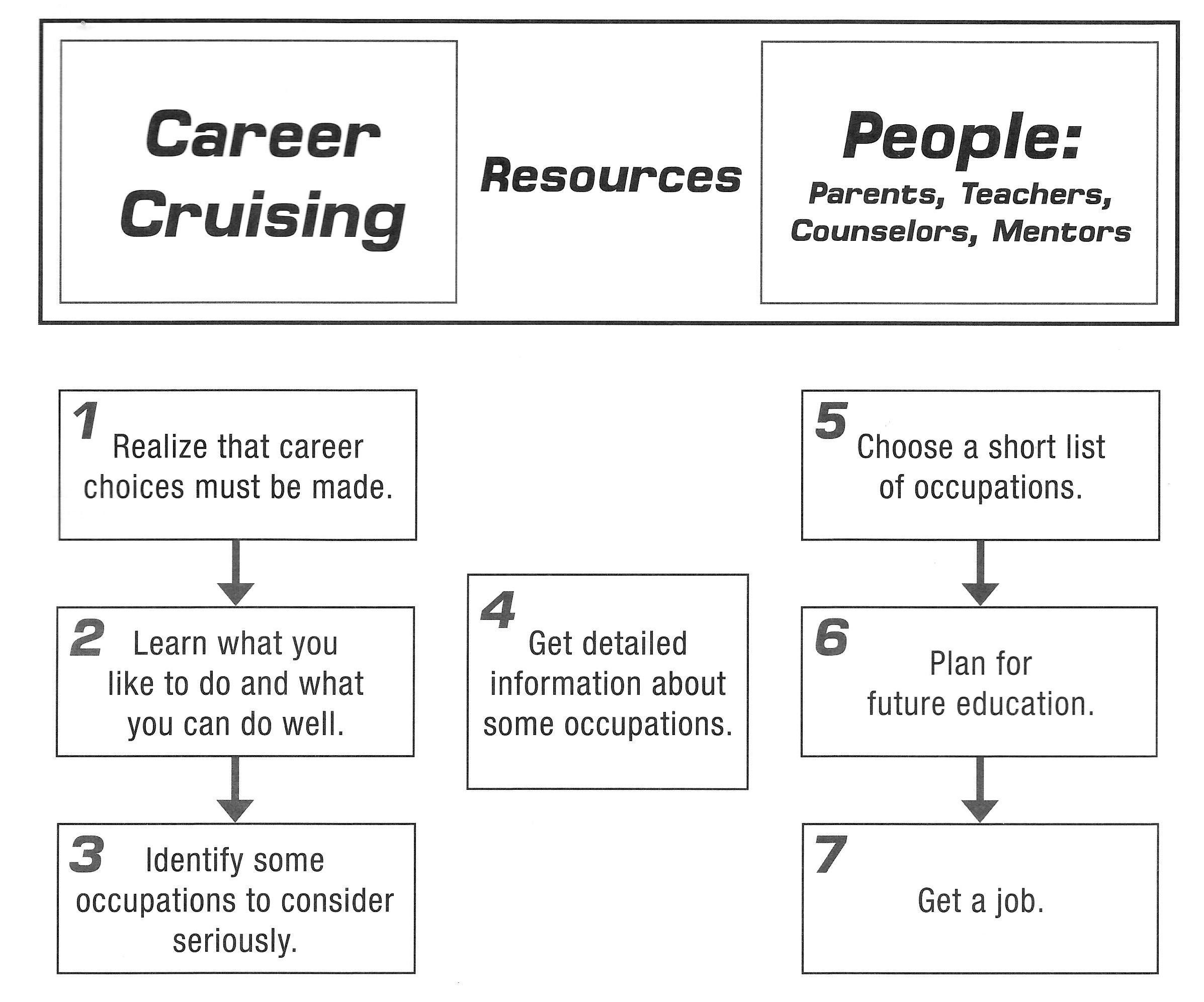career-cruising