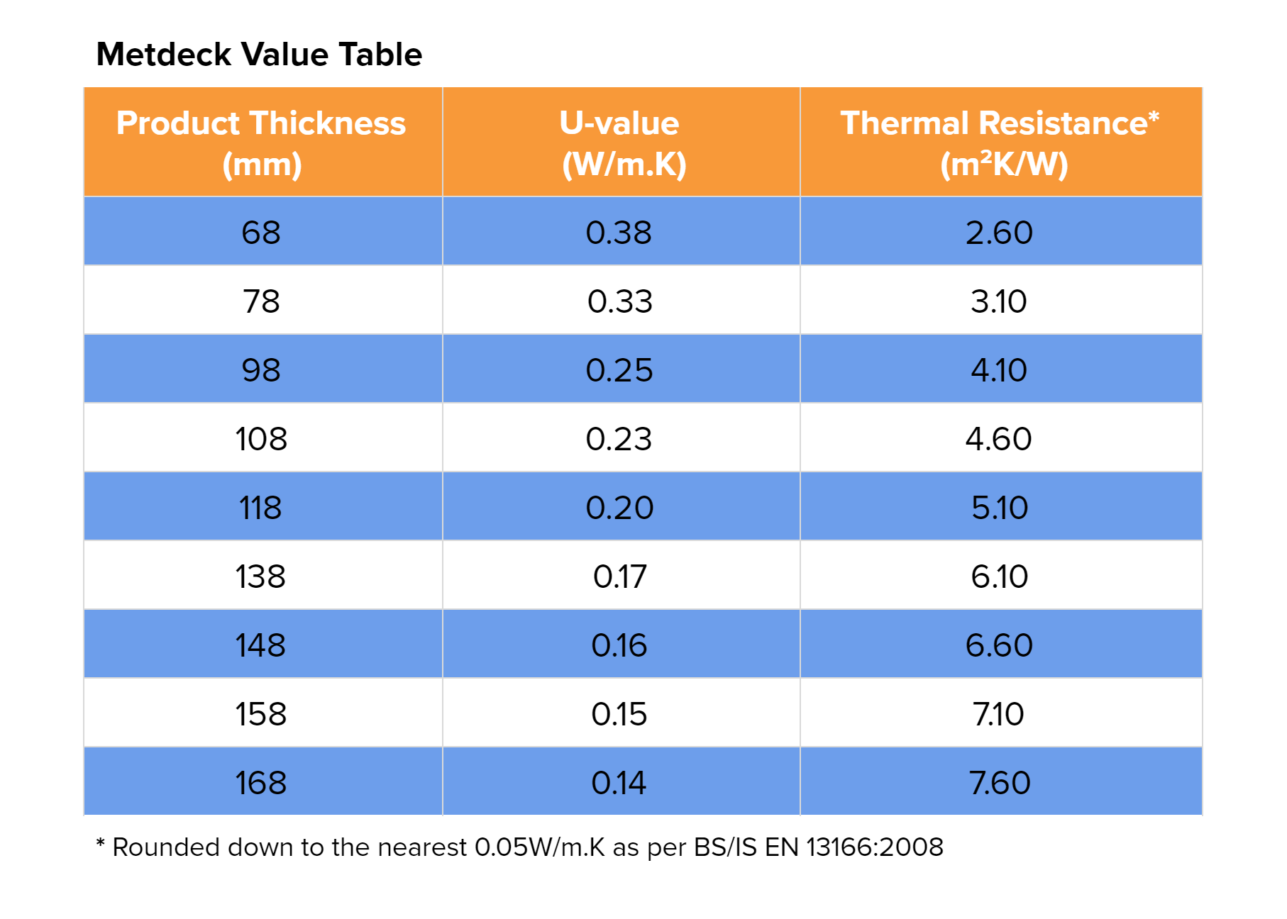 Metdeck Value Table 0919.png