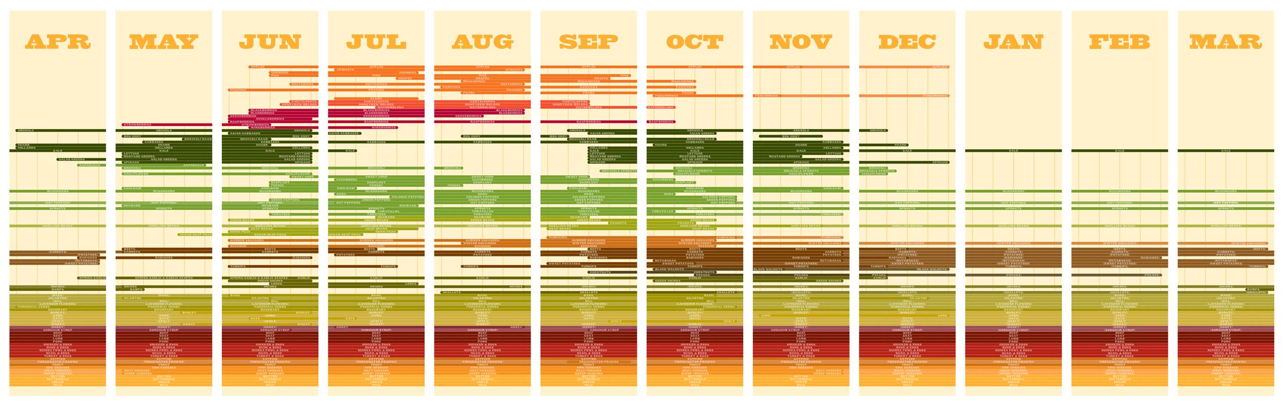 seasonal calendar of local foods