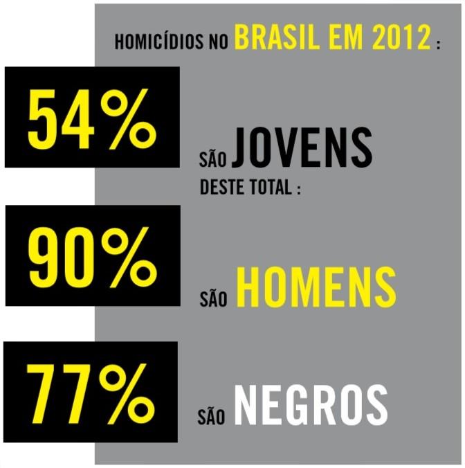homicidiosbrasilanistia