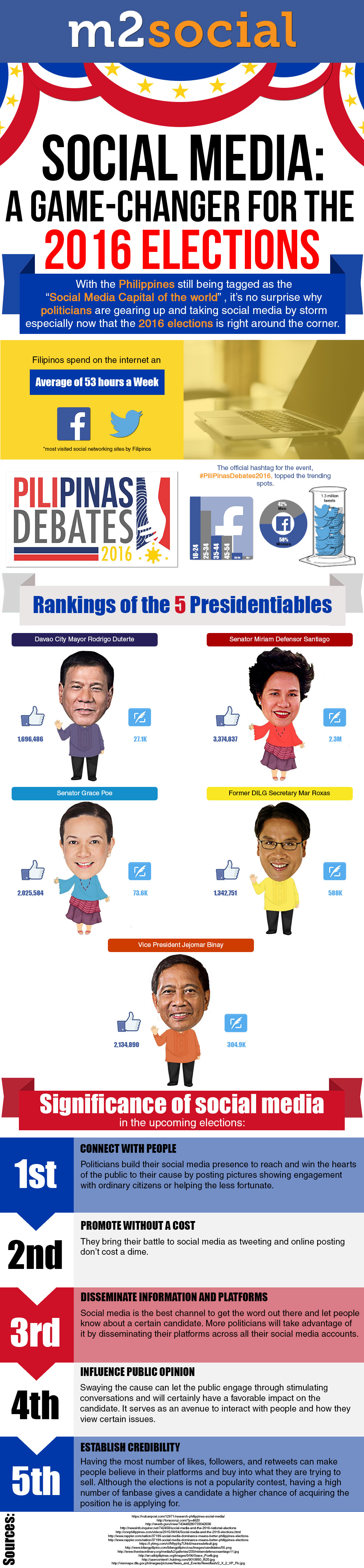 Social Media: A Game-changer for the 2016 Elections