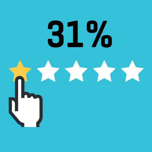 31% read online reviews and endorsements