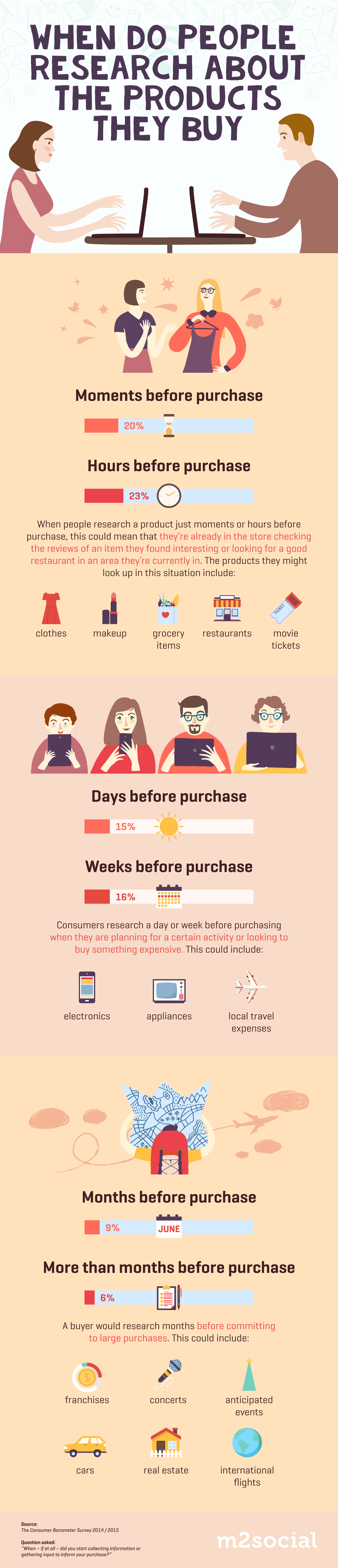 Infographics - People Research When