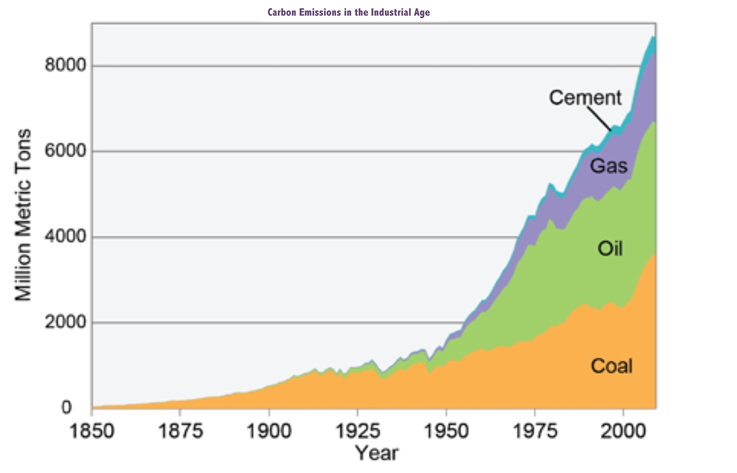 carbon-emissions-in-the-industrial-age-graph.jpeg
