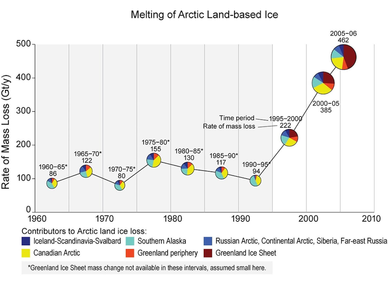 melting-of-arctic-land-based-ice-graph.jpeg
