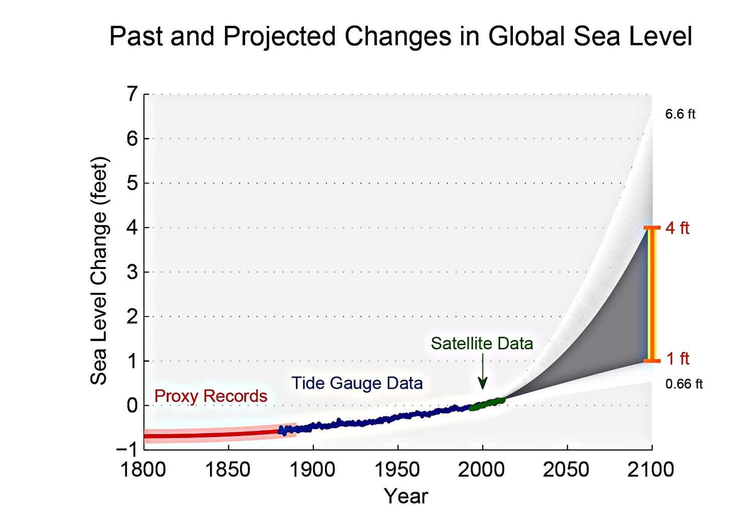 past-and-projected-changes-in-global-sea-level-graph.jpeg