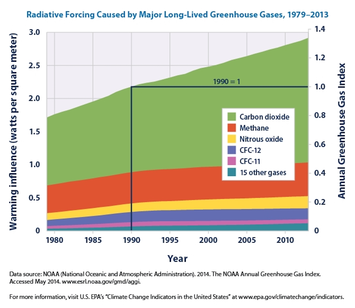 radiative-forcing-caused-by-greenhouse-gases-graph.jpeg