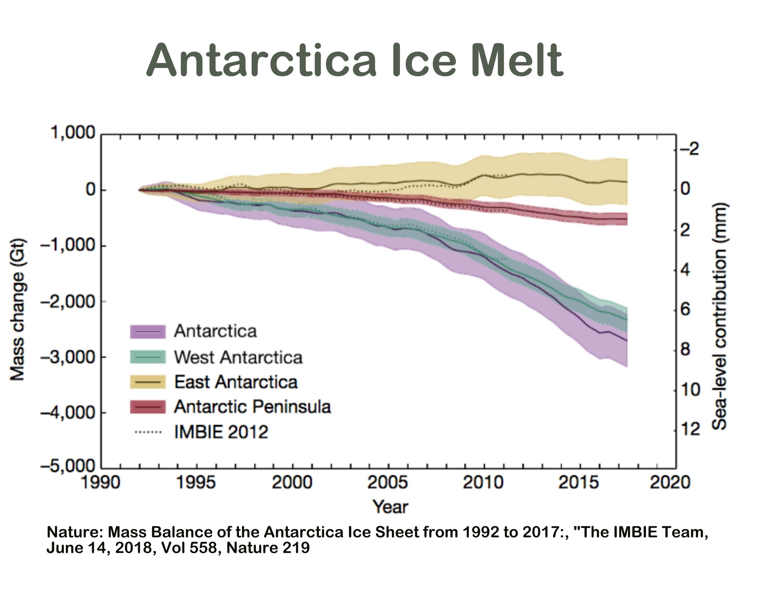 65a. Antarctic Ice Melt Graph only.jpg