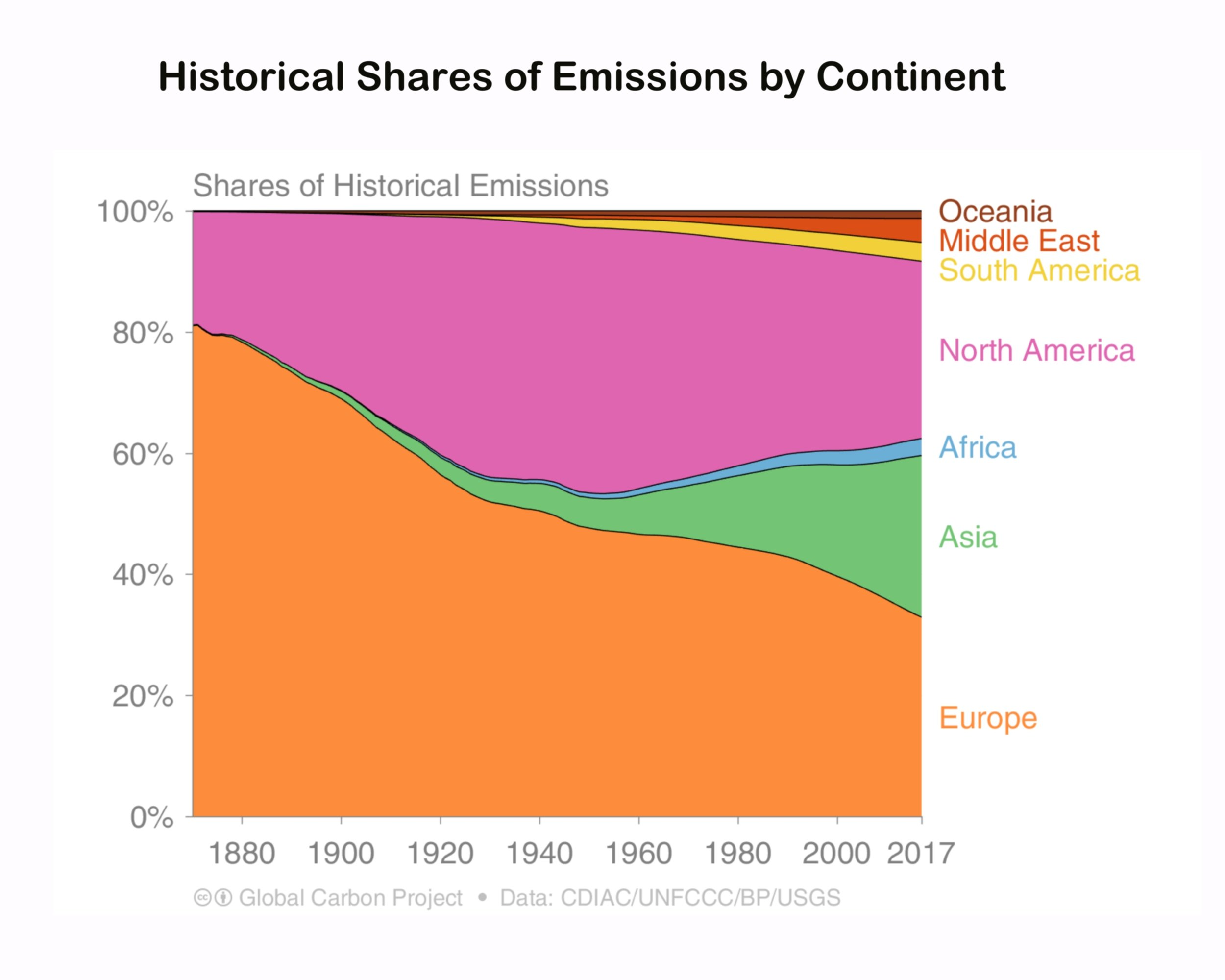 Share of Emissions by Continent Graph only.jpg
