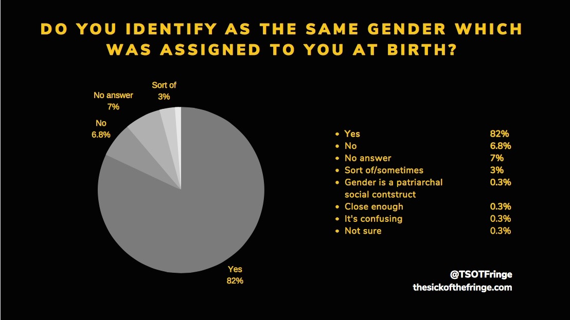 Do you identify as the gender assigned at birth?.jpg