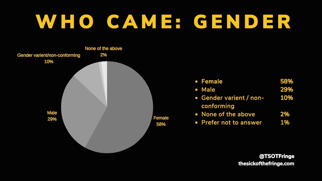 Who came - gender.jpg