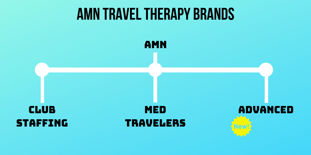 AMN Acquisitions Travel Therapy Brands.png
