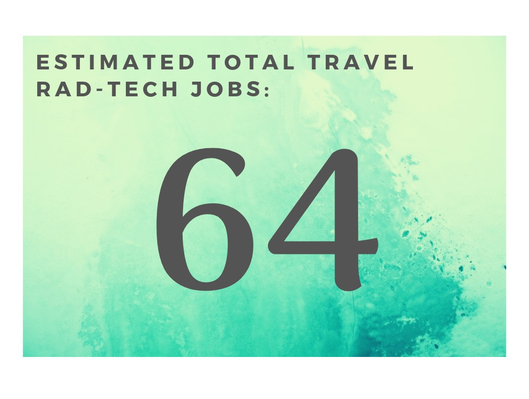 What this means for our travel Rad-Techs - 🔥 That 64 may not seem like a high number, but believe it or not this means the travel Rad-Tech market is in pretty good shape! It's hot out there! This market is definitely best suited for flexible travelers who have job experience!