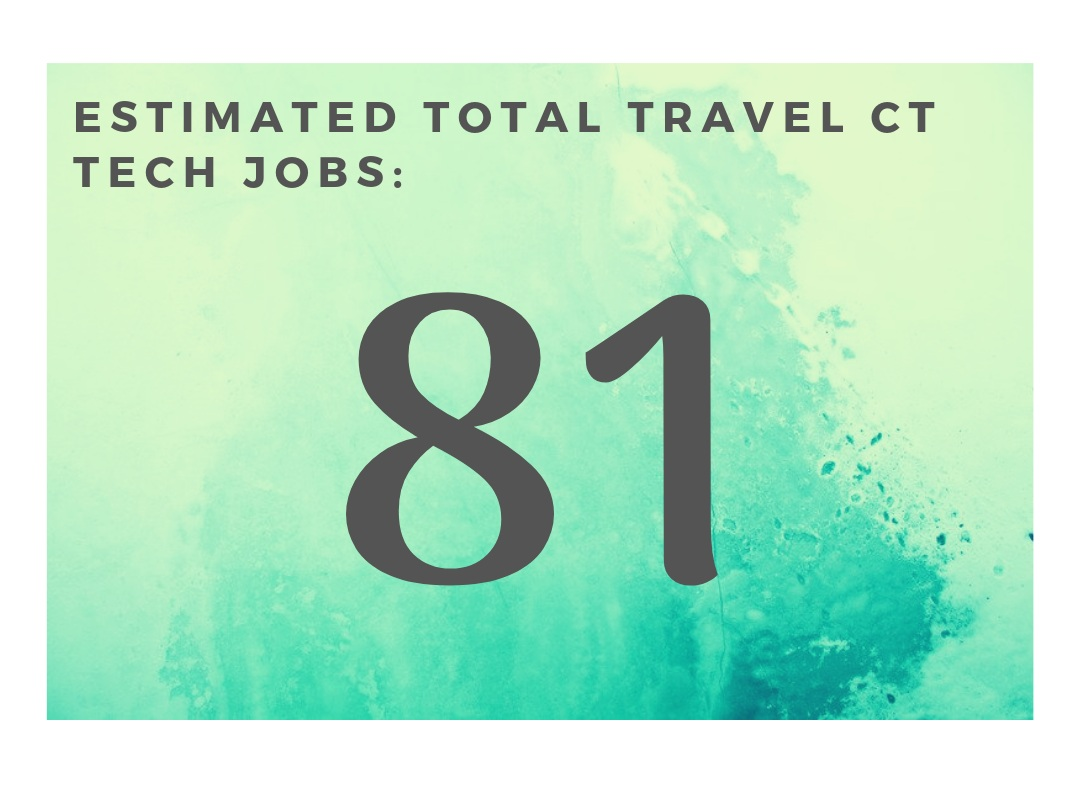 What this means for our Travel CT Techs - 🔥 Having 81 openings is great status in the imaging travel market! Some of the largest staffing companies have over 700 jobs in all of IRL at any one time, so this is quite a good portion of the travel market to tap into!