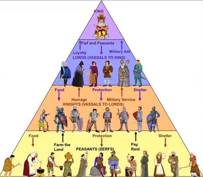 From the bottom of the feudal pyramid, to the top, every level had a role to play in making war possible!