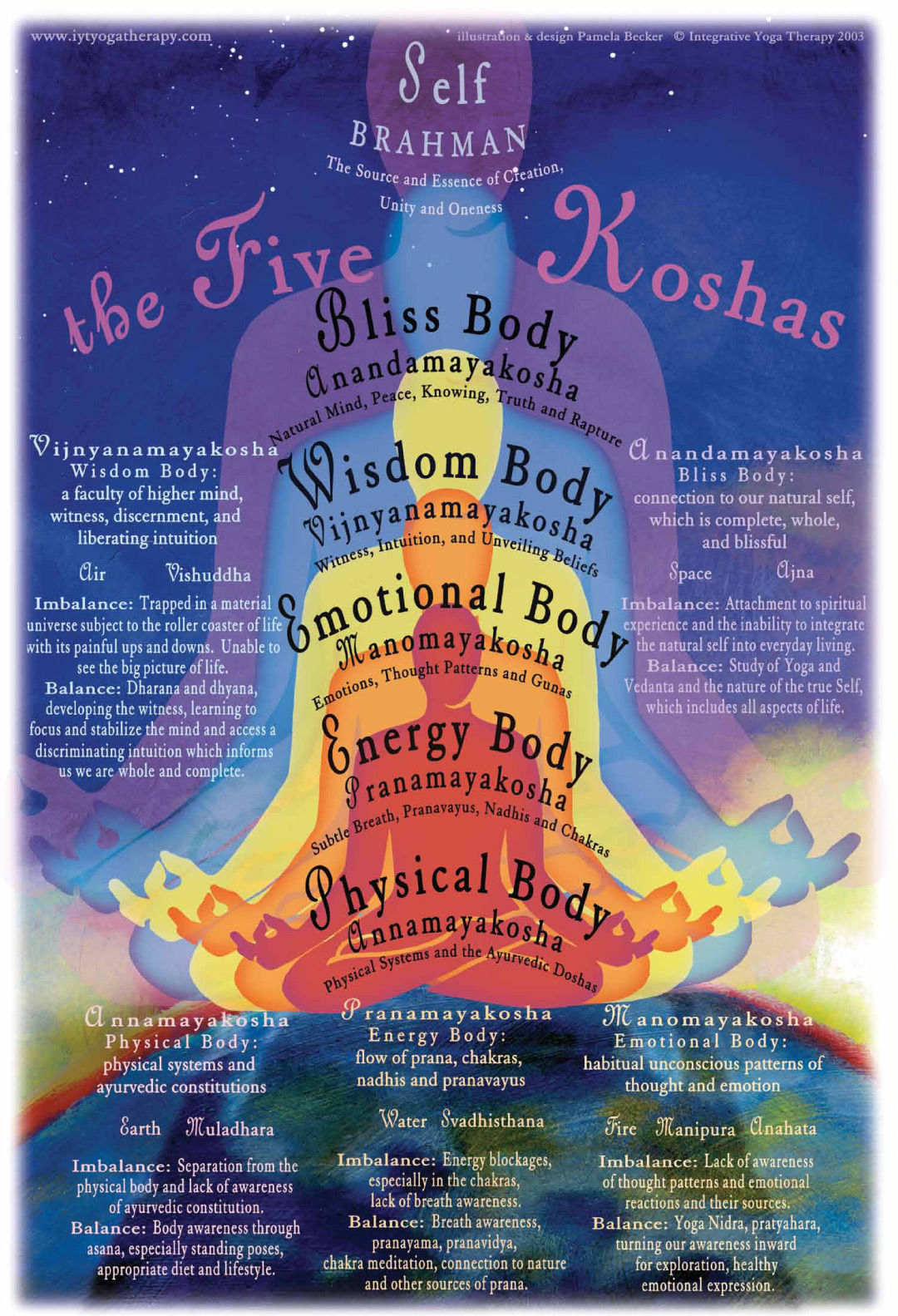 The Five Koshas and the Five-Layered Self: a Comparison