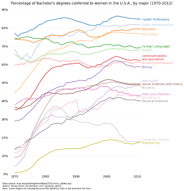percent-bachelors-degrees-women-usa.png