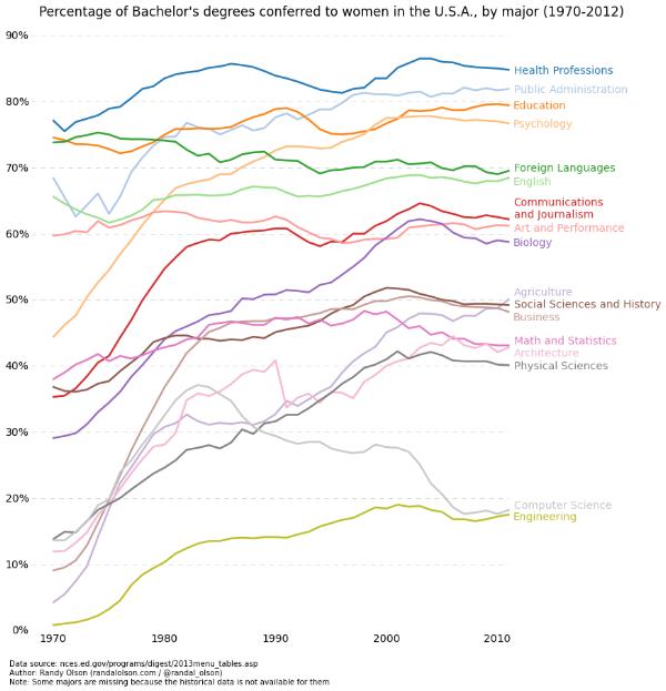 percent-bachelors-degrees-women-usa.png