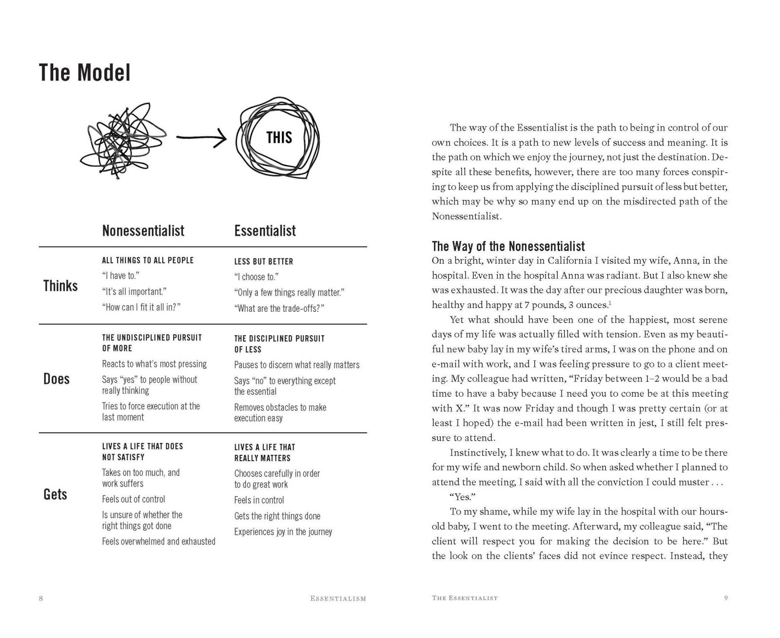The Essentialism Model : Greg McKeown